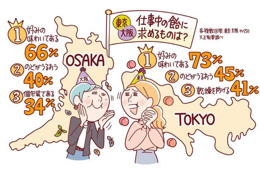 過勞民族也想休息!揭開日本上班族工作中偷吃糖的前3名原因
